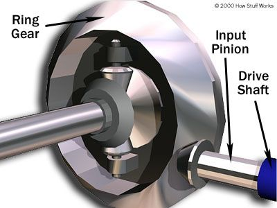 Hypoid bevel gears