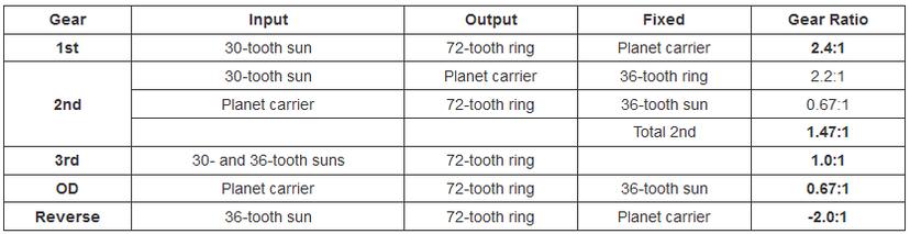 Gear ratios table