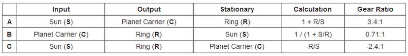 Gearset ratios table