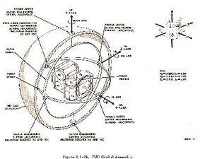 A schematic of the Inertial Measurement Unit, which uses a gimbal system to measure a spacecraft's velocity and attitude. (Click here for a larger image.)