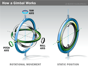 On the left, you can see how each gimbal allows rotation around a specific axis. On the right, you can see a set of gimbals in gimbal lock. The inner-most gimbal can't change in pitch unless someone puts the gimbals into another position.
