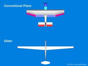 The aspect ratio of a wing is the wingspan squared divided by the area of the wing. The glider has a much larger aspect ratio than a conventional plane.