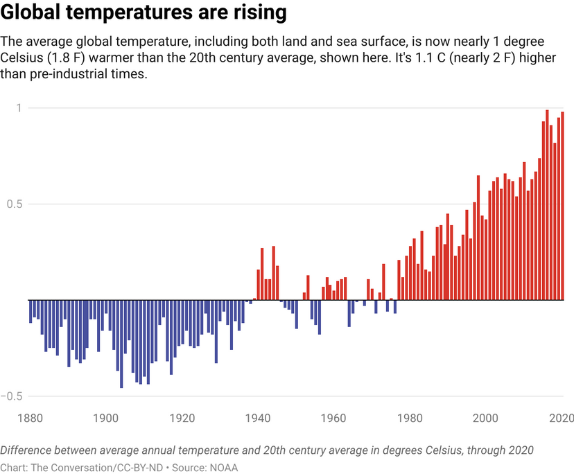 """图表显示全球气温正在上升""""border="""