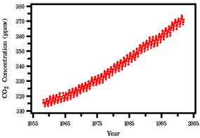 Carbon dioxide concentration as measured at Mauna Loa, Hawaii
