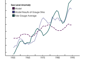 Research predictions indicate a rising sea level.