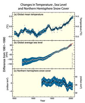 The Intergovernmental Panel on Climate Change's findings on recent changes in temperature, sea level, and snow cover