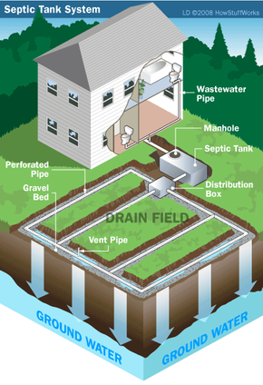 A typical septic tank system configuration.