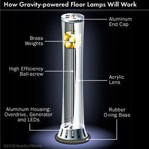 Gravia lamp
