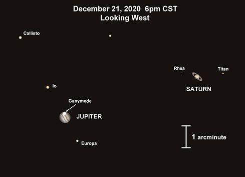 Jupiter-Saturn conjunction