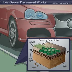 Plastic pavers generally consist of the above components.
