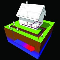 A geothermal heat pulls from stable underground heat in closed loop system. The buried loop contains water or antifreeze.