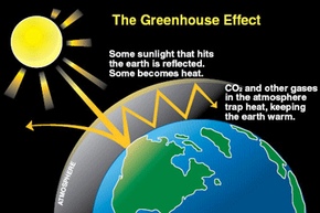 The greenhouse effect is thrown out of balance by too much man-made carbon dioxide.