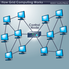 In a basic grid computing system, every computer can access the resources of every other computer belonging to the network.