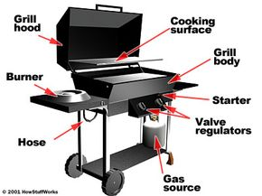 Components of a gas grill