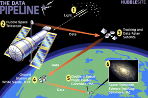 Hubble's communication system