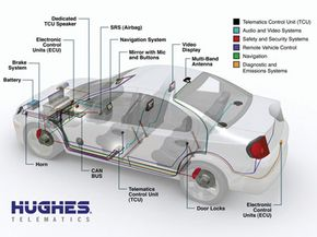 The Hughes Telematics system is designed to link and monitor each of these on-board electronic systems as well as send and receive information via network connections. The end result: a fully networked vehicle. See more pictures of car gadgets.