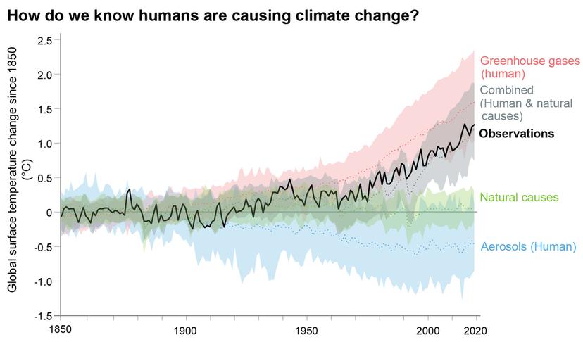 """显示气候变化来源的图表""""border="""