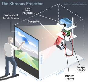 Khronos projector
