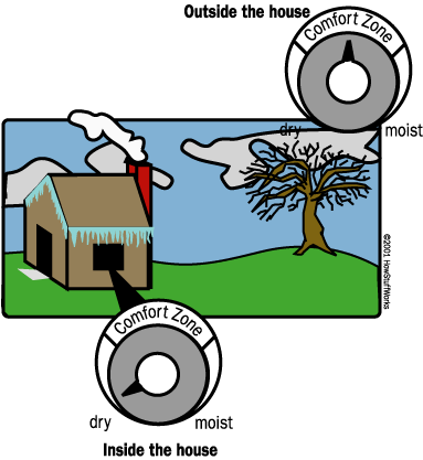 The outside air might have a comfortable level of humidity, but when that air is heated, the relative humidity drops, causing the air to be very dry inside the house.