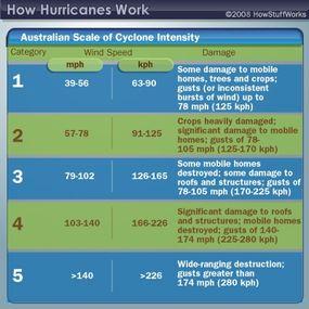 Australian scale of cyclone intensity