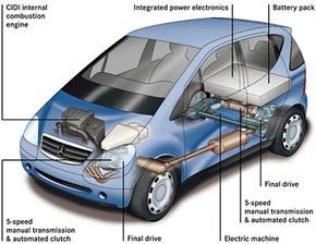 Gasoline-electric hybrid cars contain modified car parts. Explore the inner workings of gasoline-electric hybrid cars with diagrams and animations. See more hybrid car pictures.