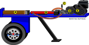 The major components of a log splitter are shown here.