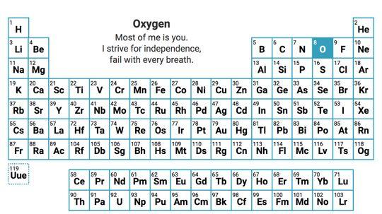 Elemental Haiku: A Poetic Take on the Periodic Table