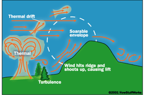 Micrometeorological changes that pilots look for