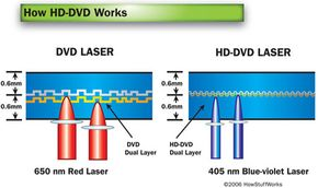 The difference between a red laser and a blue laser is like the difference between a fine-tipped pen and a magic marker.