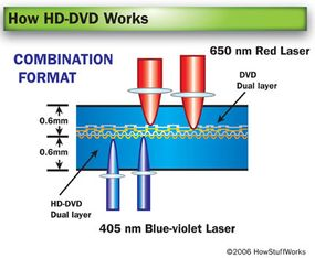 To access the DVD content on a combination HD-DVD, simply flip the disc over.
