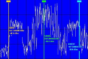 The RF spectrum of a broadcast FM radio station transmitting an HD Radio signal