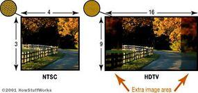NTSC (standard definition) has an aspect ratio of 4:3. HDTV has a wider aspect ratio of 16:9.