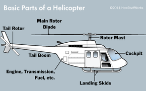The basic parts of a helicopter