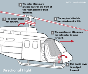 The steps involved in directional flight for a helicopter