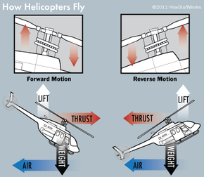 Some of the forces involved in helicopter flight