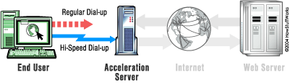 High-speed dial-up allows your machine to establish a connection with your ISP in a fraction of the time it takes with standard dial-up.