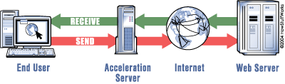 The high-speed dial-up data path