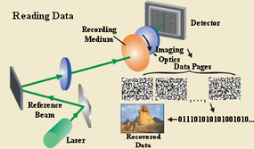 These two diagrams show how information is stored and retrieved in a holographic data storage system.