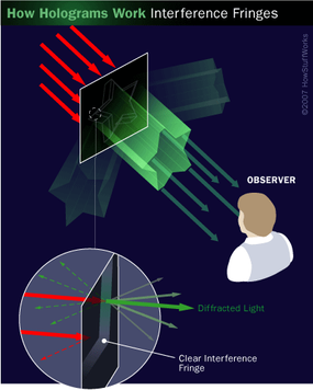 The interference fringes in a hologram cause light to scatter in all directions, creating an image in the process. The fringes diffract and reflect some of the light (inset), and some of the light passes through unchanged.