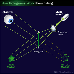 In a transmission hologram, the light illuminating the hologram comes from the side opposite the observer.