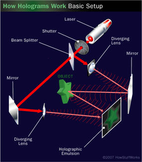 In holography, light passes through a shutter and lenses before striking a light-sensitive piece of holographic film.