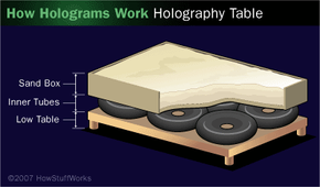 You can create your own holography table using inner tubes and sand to dampen vibration.