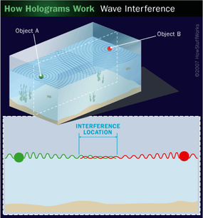 You can visualize the interaction of light waves [b]by imagining waves on water.