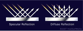 Light reflection can be specular, mirror-like (left), diffuse or scattered.