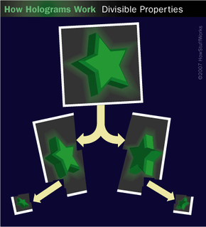 If you tear a hologram in half, you can still see the whole image in each piece. The same is true with smaller and smaller pieces.