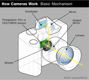 In photography, light passes through a lens and a shutter before hitting a piece of film or a light-sensitive sensor.