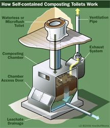 This isn't exactly Deshusses and Schaad's design for a composting toilet, but it does illustrate the basic idea.
