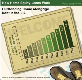 As home ownership has grown in the United States, so has mortgage debt.