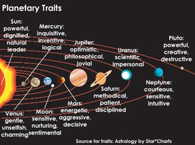 Read more about each planet's traits at AstroStarCharts: Planets.