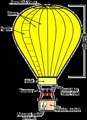 hot air balloon diagram